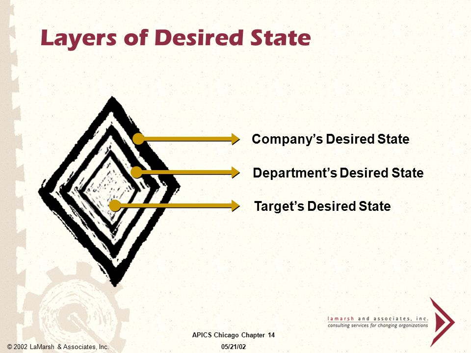 Layers of Desired State