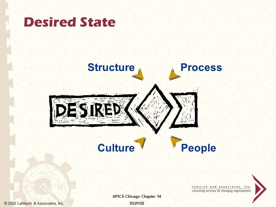 Desired State Structure Process Culture People