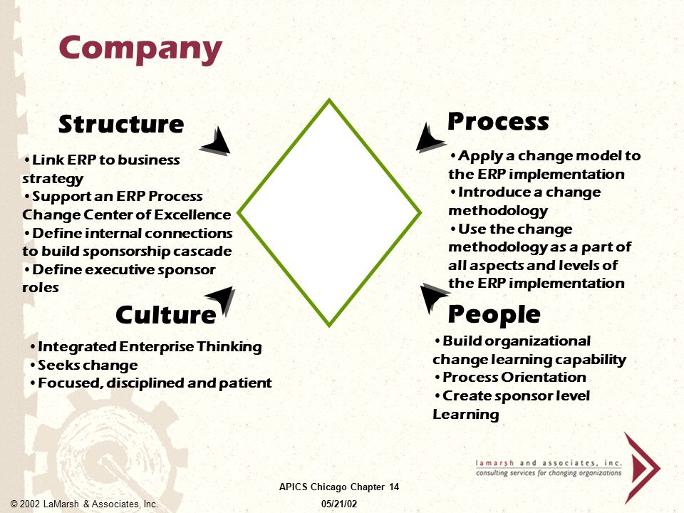 Company Process Structure Culture People