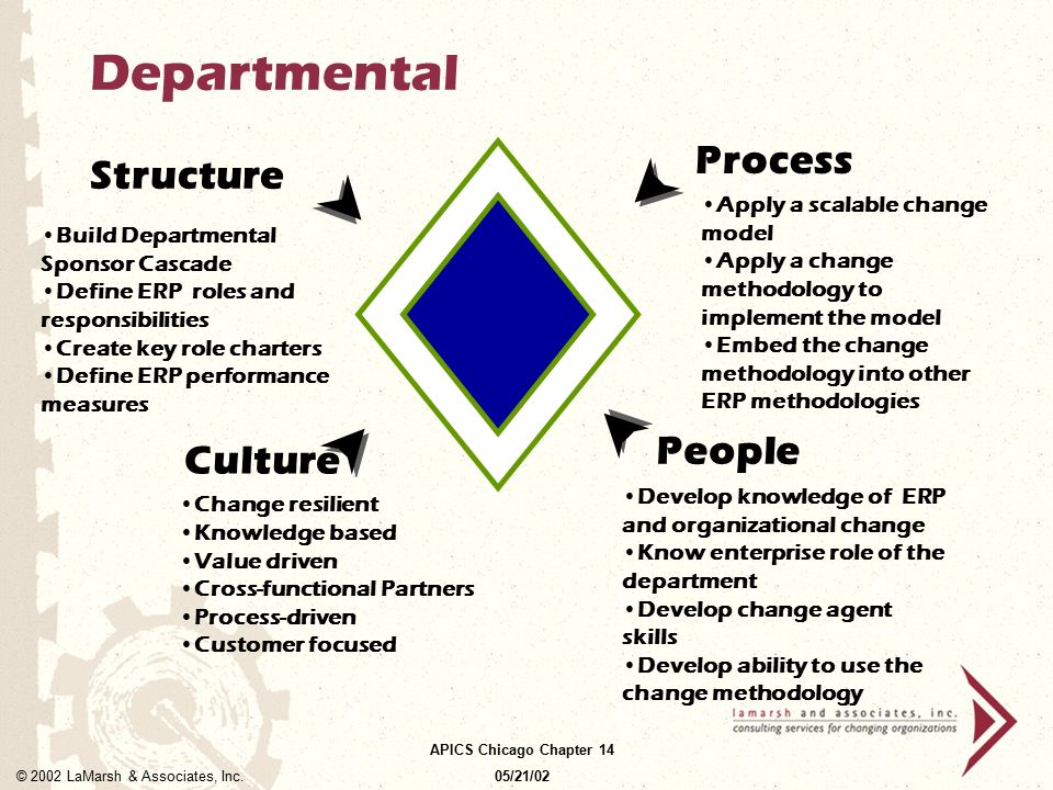 Departmental Process Structure People Culture