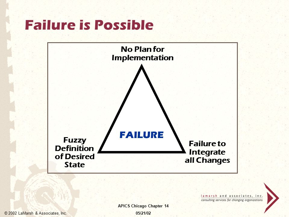 Failure is Possible FAILURE No Plan for Implementation