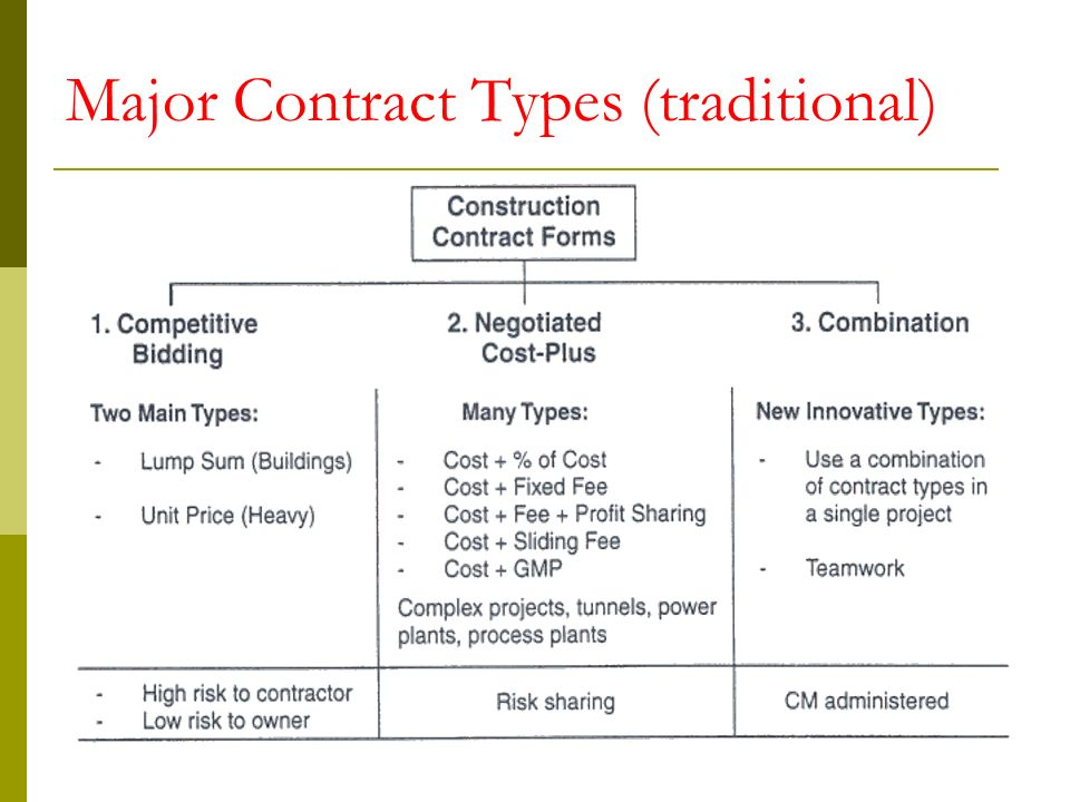CONSTRUCTION CONTRACTS DOCUEMENTS Ppt Download - Fixed price construction contract template