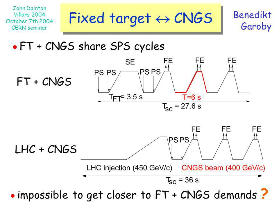 ●FT + CNGS share SPS cycles