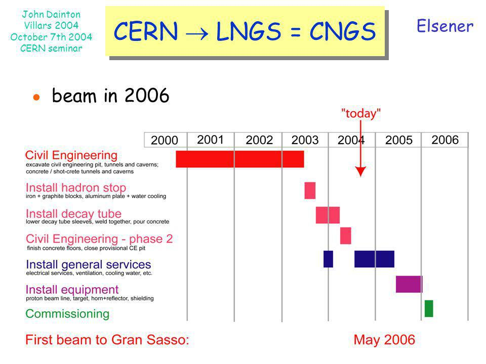 CERN  LNGS = CNGS Elsener ● beam in 2006