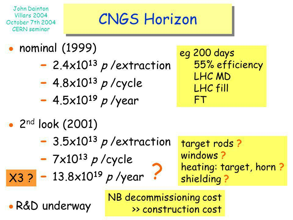 CNGS Horizon ● nominal (1999) ● 2nd look (2001) ●R&D underway