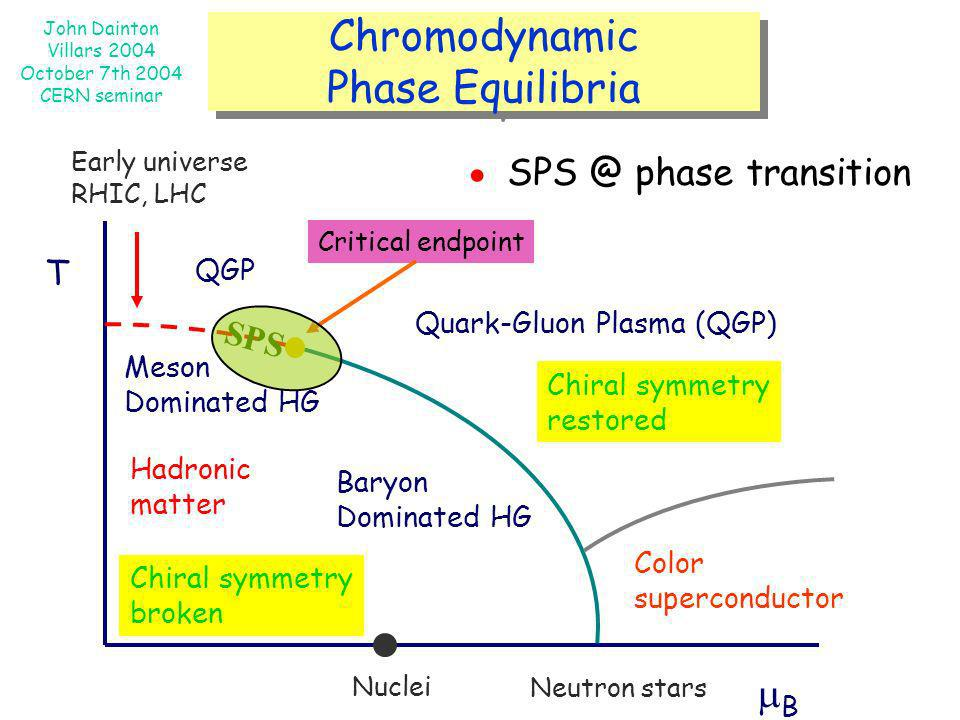Chromodynamic Phase Equilibria