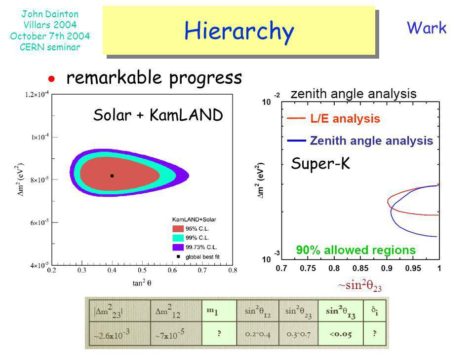 Hierarchy Wark ● remarkable progress ~sin2q23 Solar + KamLAND Super-K