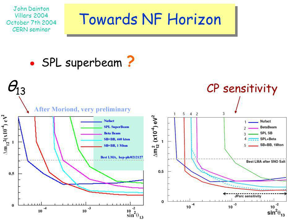 Towards NF Horizon ● SPL superbeam θ13 CP sensitivity