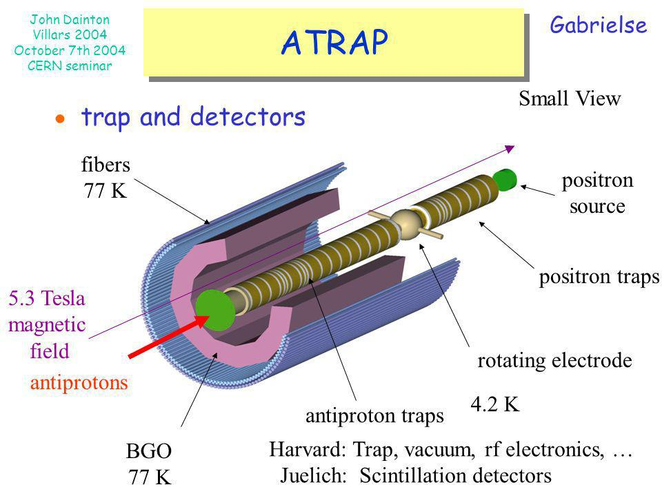 ATRAP ● trap and detectors Gabrielse Small View fibers 77 K positron