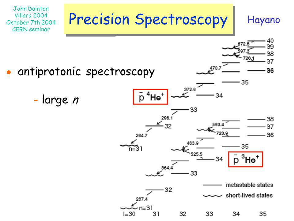 Precision Spectroscopy
