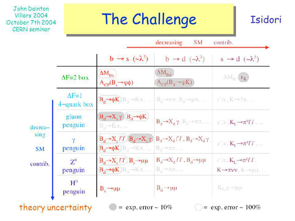 The Challenge Isidori theory uncertainty