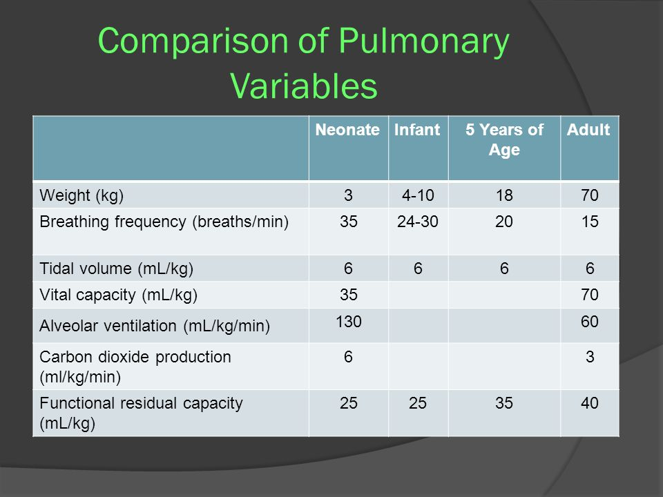 Comparison of Pulmonary Variables