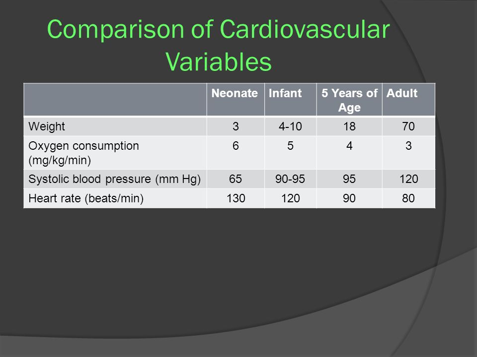 Comparison of Cardiovascular Variables