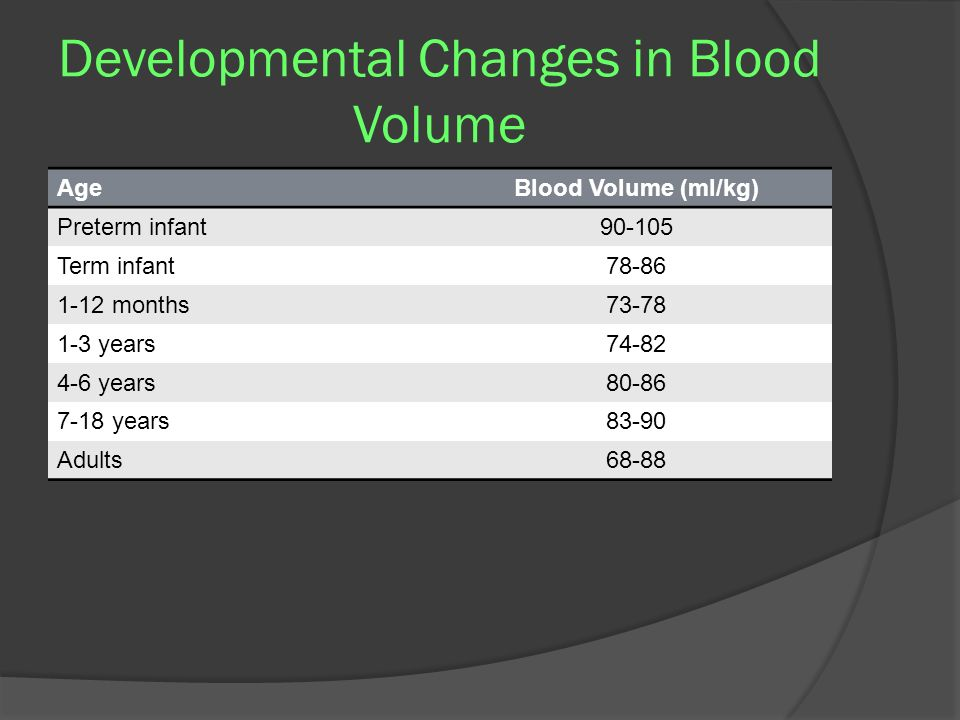 Developmental Changes in Blood Volume