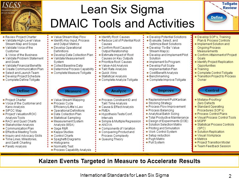 six sigma concepts in opd process mapping and waiting time The six sigma system uses a number of quality methods and tools that are used by six sigma trained professionals within the organization the dmaic problem-solving method can be used to help with any issue that arises.