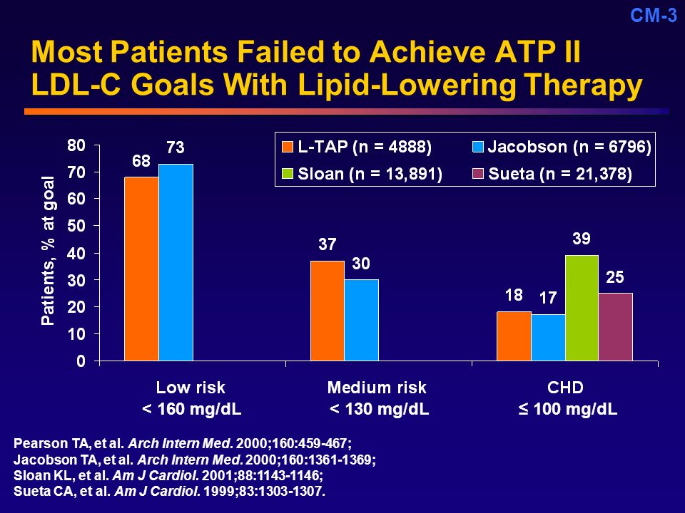 Core Unmet Need (CM) 4/20/ :56 PM. Most Patients Failed to Achieve ATP II LDL-C Goals With Lipid-Lowering Therapy.