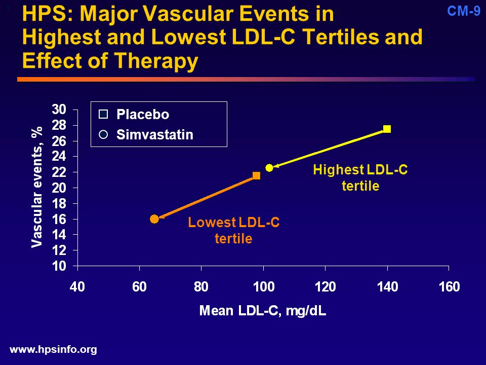 Core Unmet Need (CM) 8. 4/20/ :56 PM. HPS: Major Vascular Events in Highest and Lowest LDL-C Tertiles and Effect of Therapy.