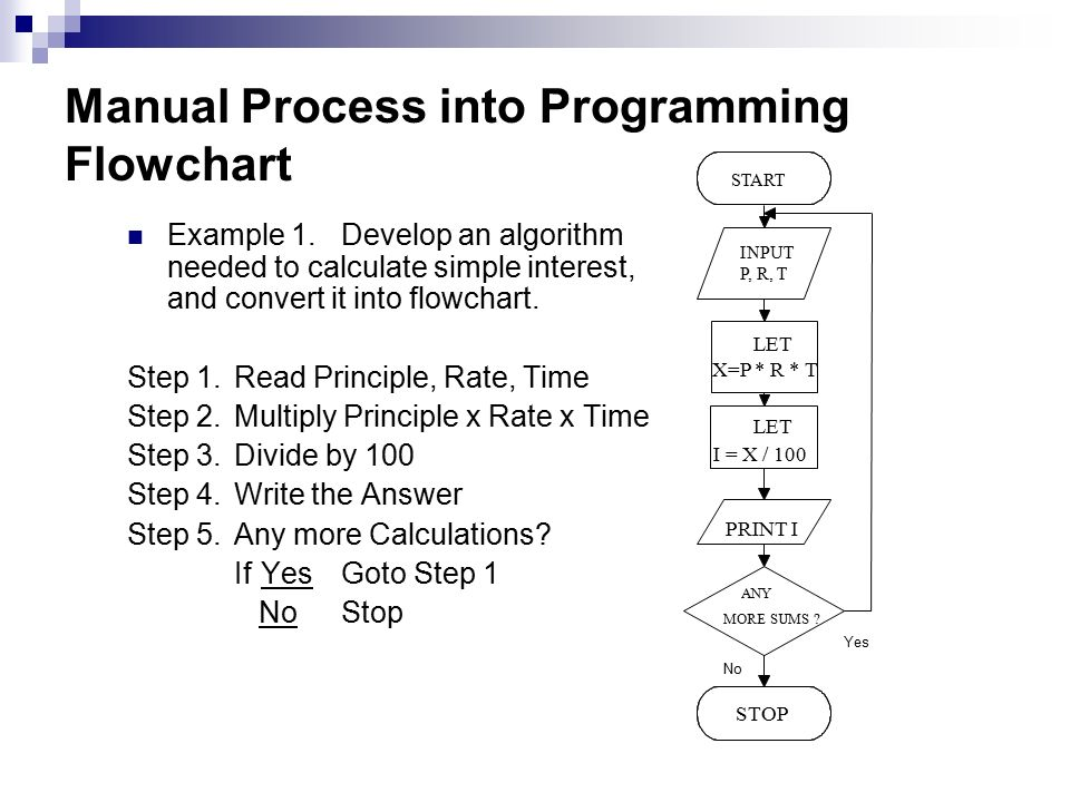 Programming Using Qbasic Based On Bed Curriculum Ppt Download