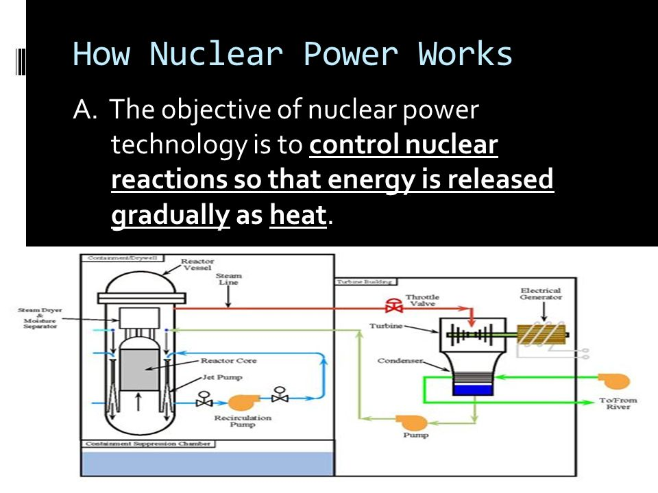 Diagram of how nuclear power works diy enthusiasts wiring diagrams how nuclear power works ppt video online download rh slideplayer com diagram of how nuclear power works diagram of how nuclear power works ccuart Choice Image