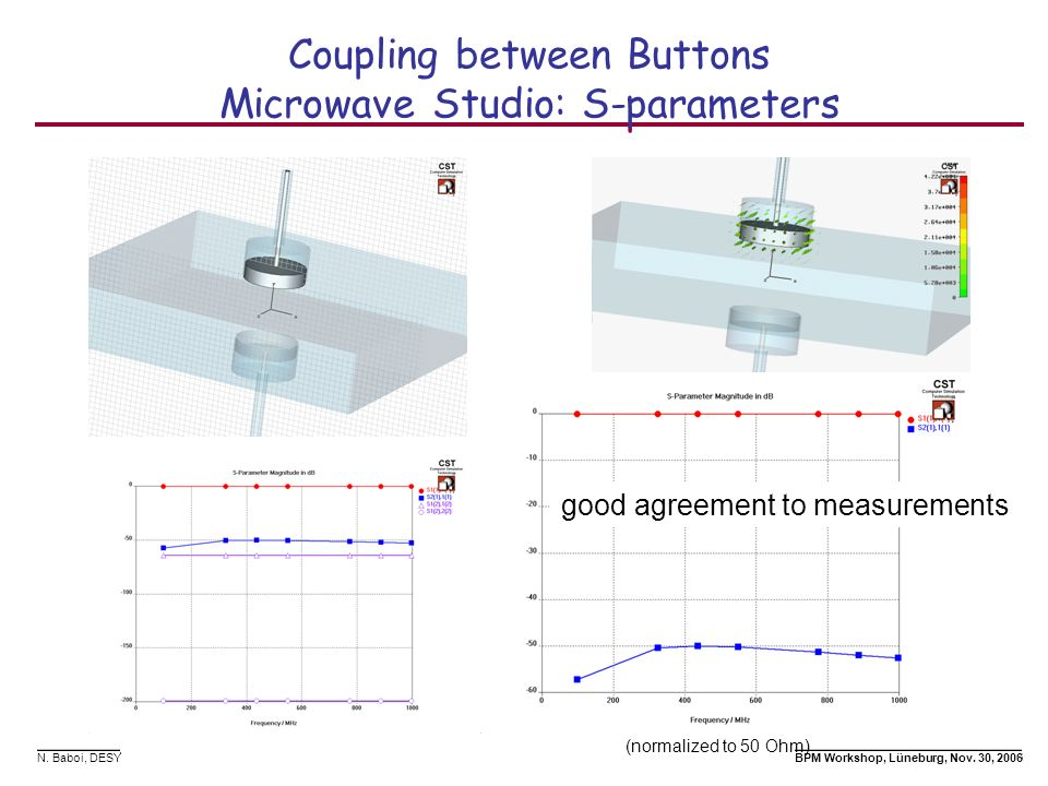 Coupling between Buttons Microwave Studio: S-parameters