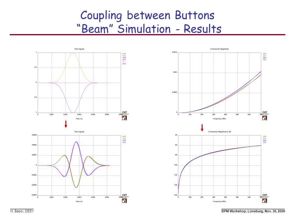 Coupling between Buttons Beam Simulation - Results