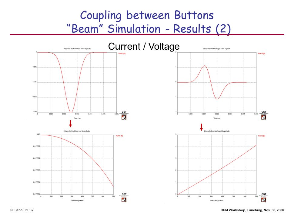 Coupling between Buttons Beam Simulation - Results (2)