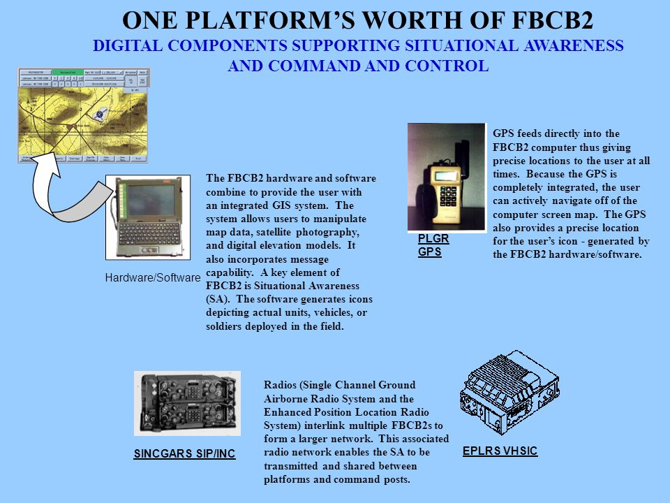ONE PLATFORM'S WORTH OF FBCB2