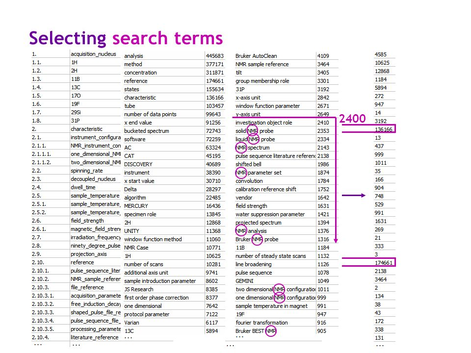 Selecting search terms