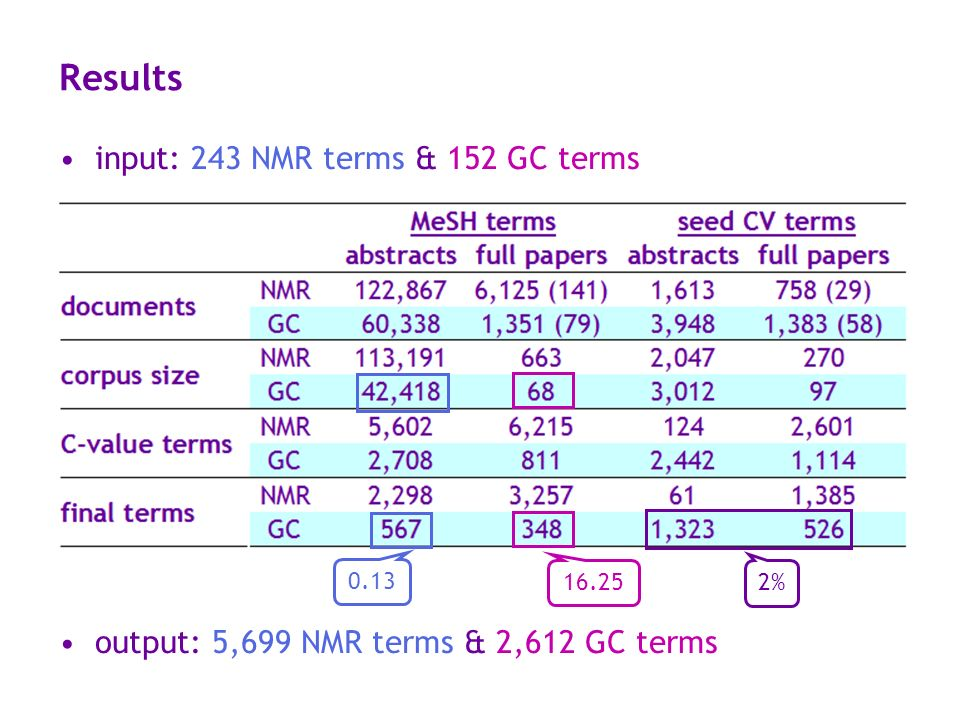 Results input: 243 NMR terms & 152 GC terms