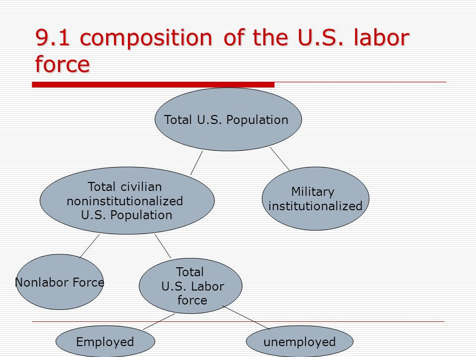 9.1 composition of the U.S. labor force