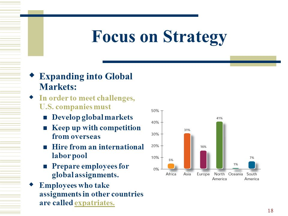 Focus on Strategy Expanding into Global Markets:
