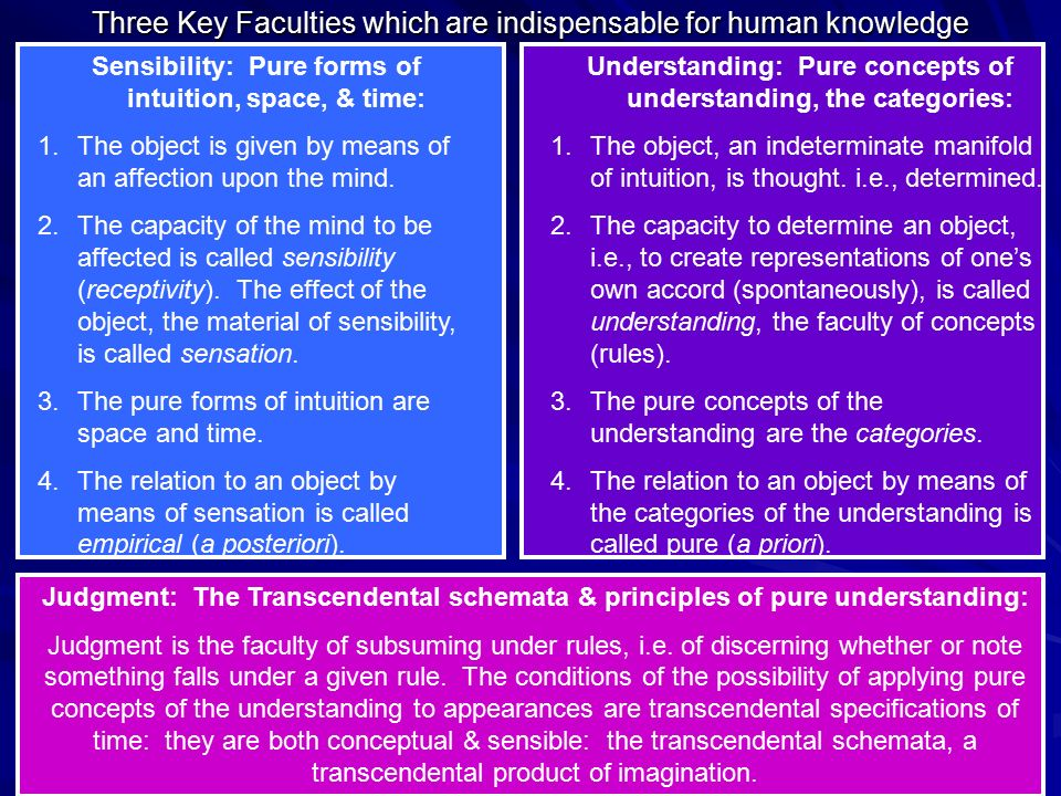Three Key Faculties which are indispensable for human knowledge