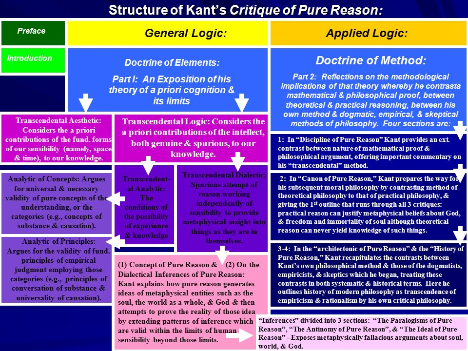 Structure of Kant's Critique of Pure Reason: