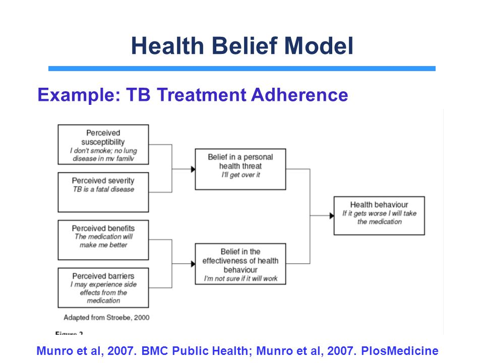 exercising and health belief model Using becker's health belief model may help provide patients with evidence of the health benefits of physical activity and motivate them to participate, particularly if they have risk factors for.