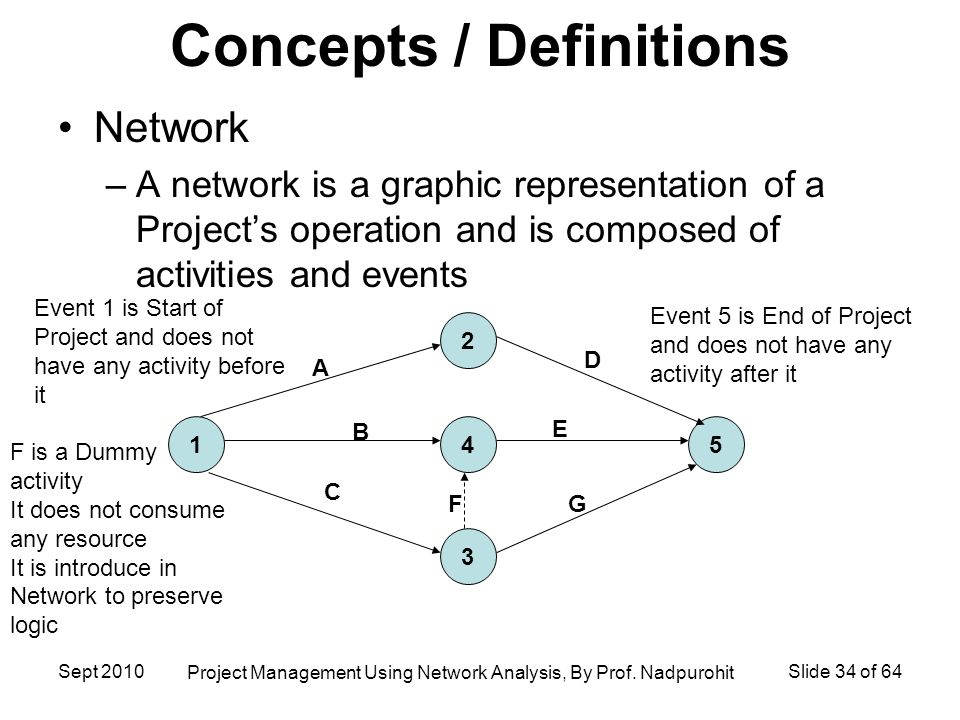 Project Management Using Network Analysis Ppt Download