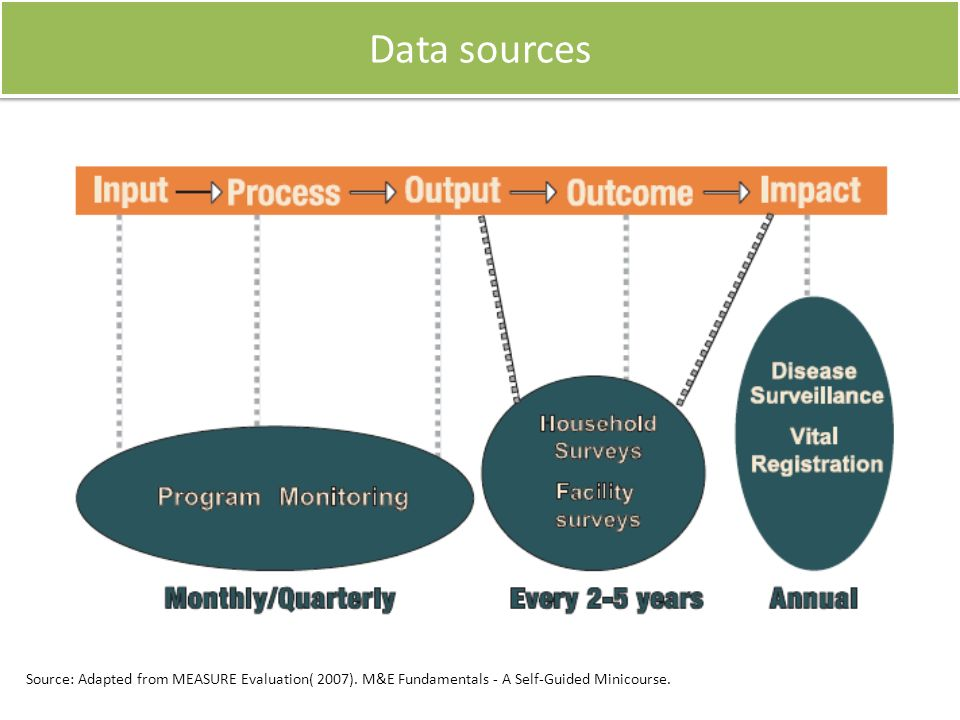 Data sources Source: Adapted from MEASURE Evaluation( 2007).