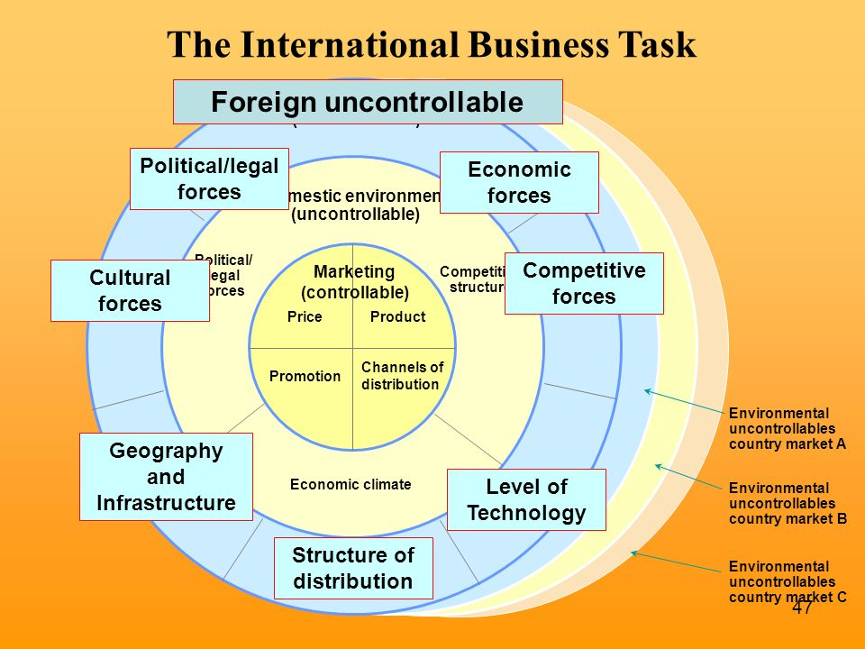 International Business Ppt Download