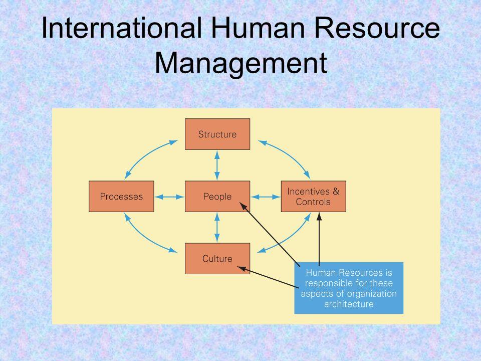 International human resource management ppt video online download international human resource management ccuart Gallery