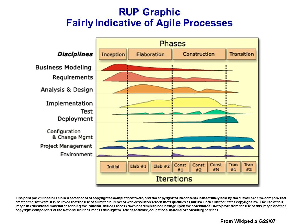 RUP Graphic Fairly Indicative of Agile Processes