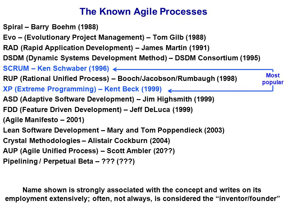 The Known Agile Processes