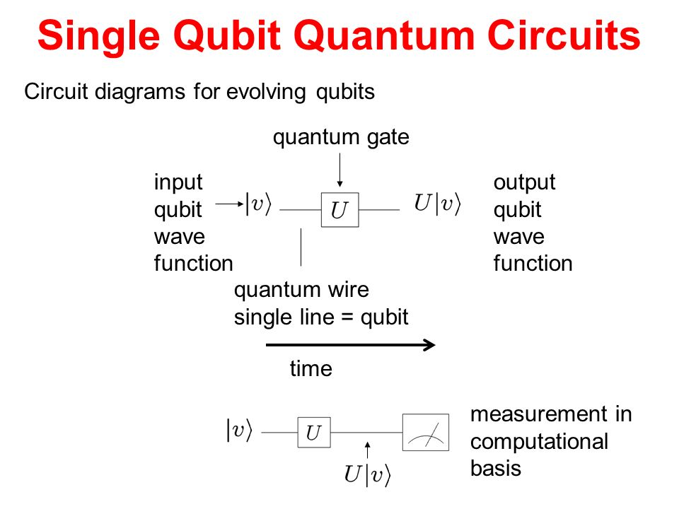Single Qubit Quantum Circuits