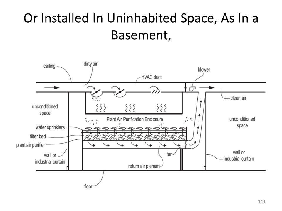 Or Installed In Uninhabited Space, As In a Basement,