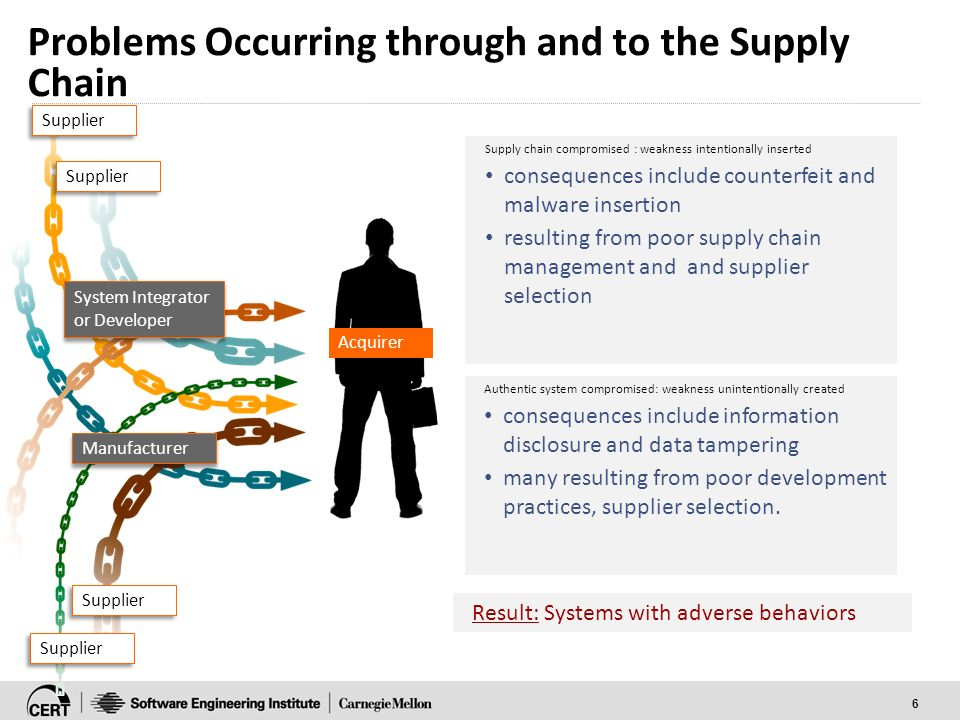 Instruction Slides for #33 Supply Chain Risk Management