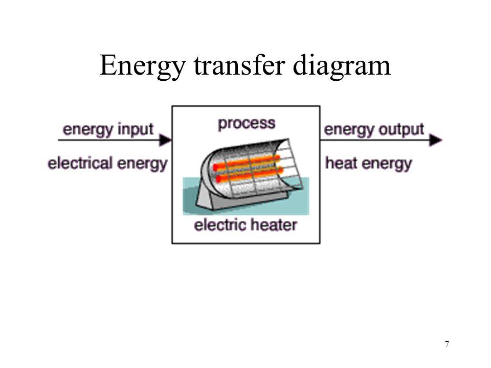 blender energy transfer diagram