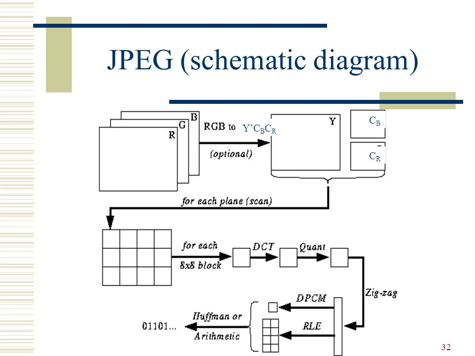 Chapter 4 compression part 2 ppt video online download 32 jpeg schematic diagram ccuart Images