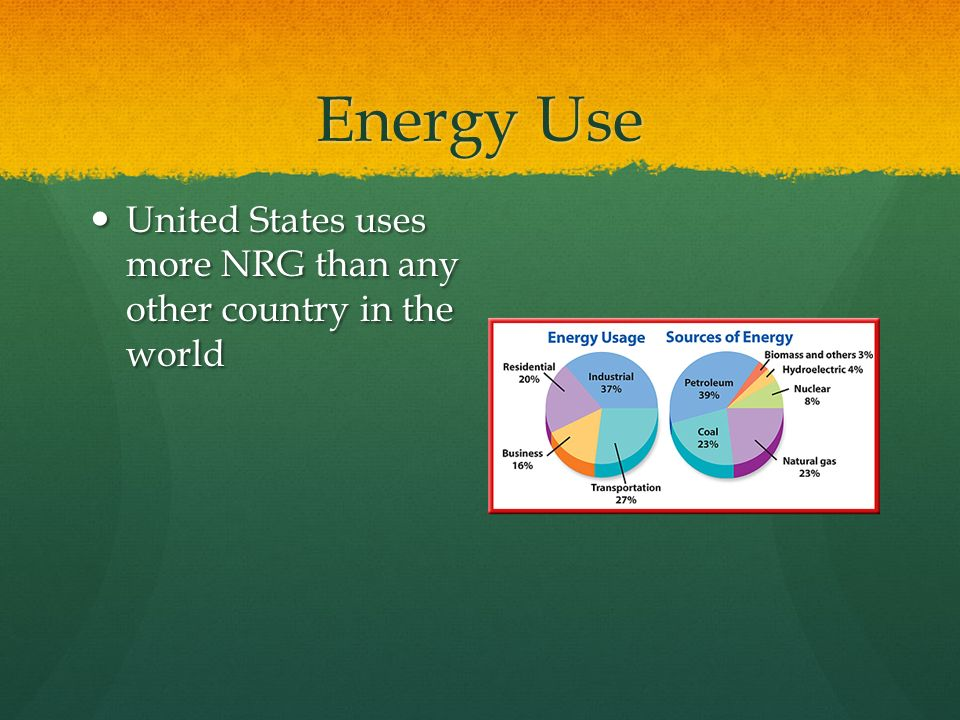 Energy Use United States uses more NRG than any other country in the world