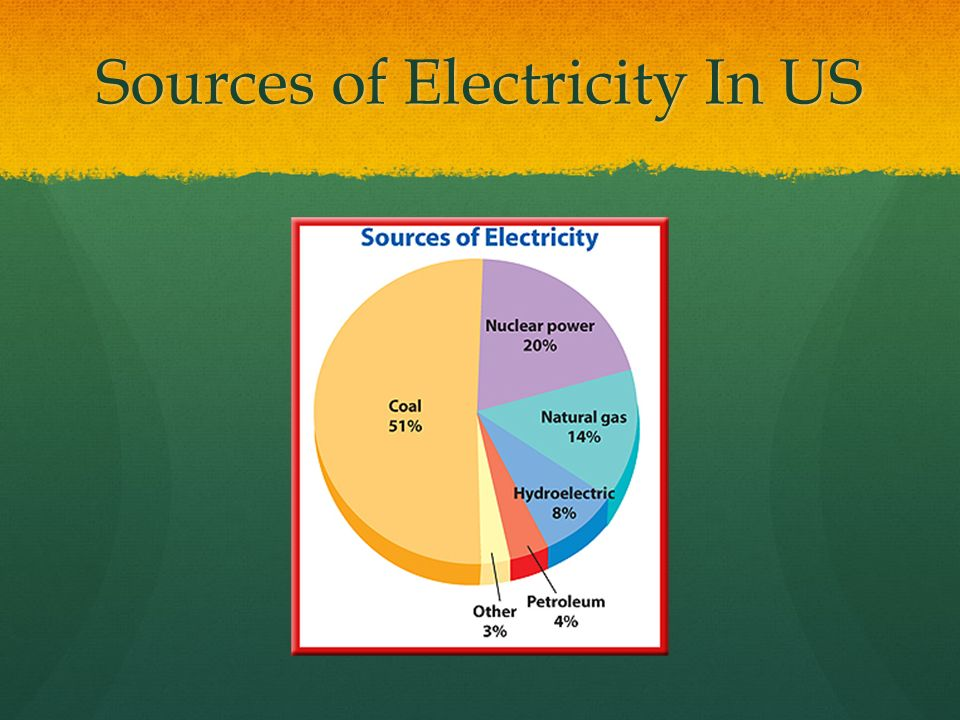 Sources of Electricity In US