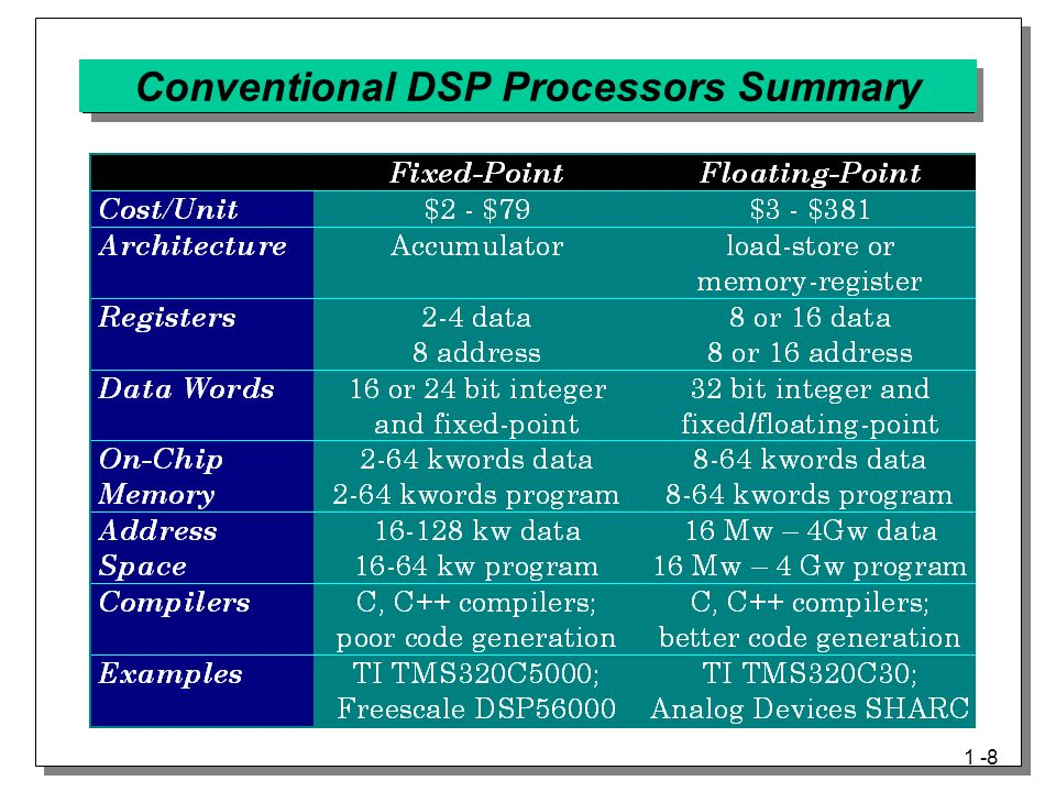 INTRODUCTION TO DIGITAL SIGNAL PROCESSORS (DSPs) - ppt video