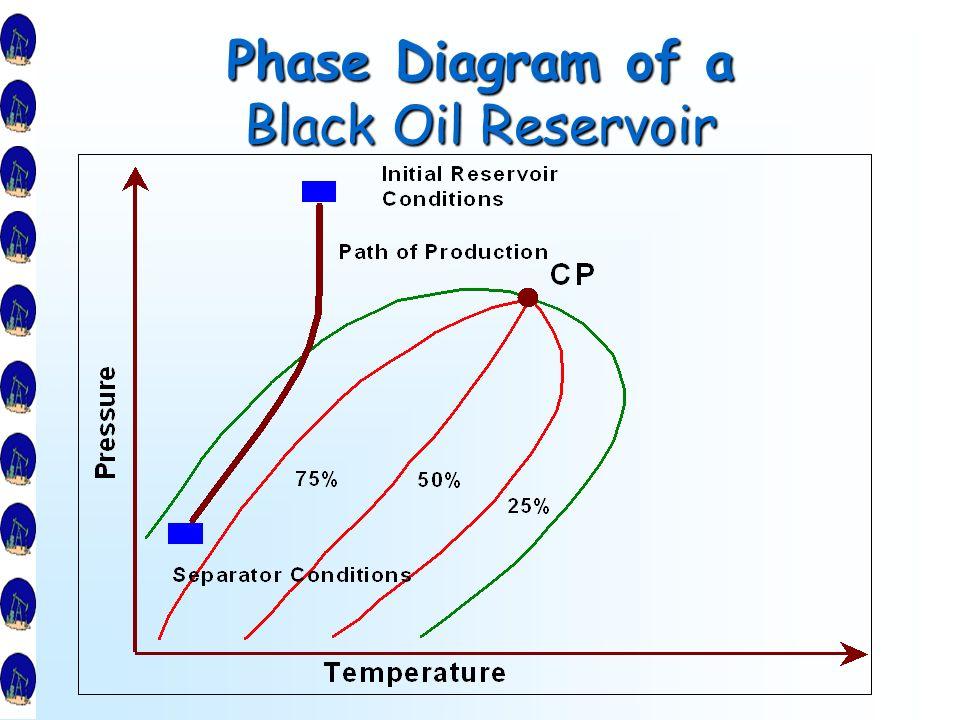 three \u0026 multicomponent mixtures\u2026 ppt video online download Olivine Phase Diagram 27 phase diagram of a black
