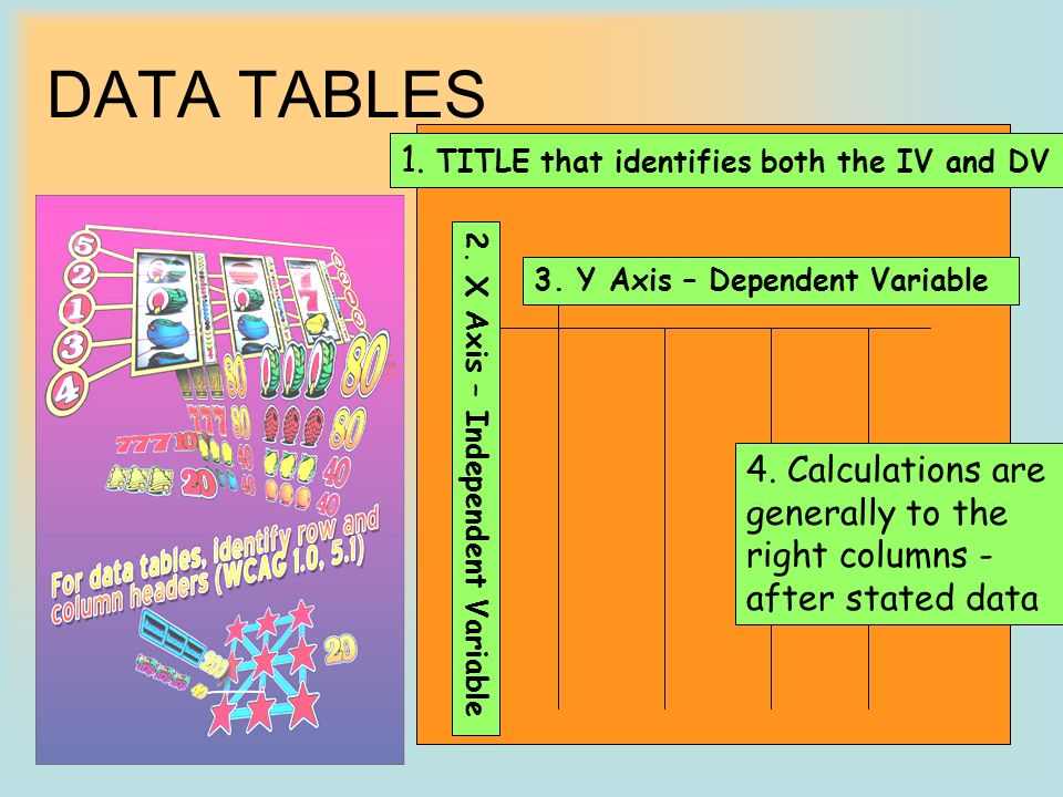 DATA TABLES 1. TITLE that identifies both the IV and DV